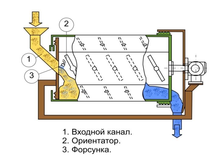 Schema maşinii de tratare chimică a semințelor PSF.
